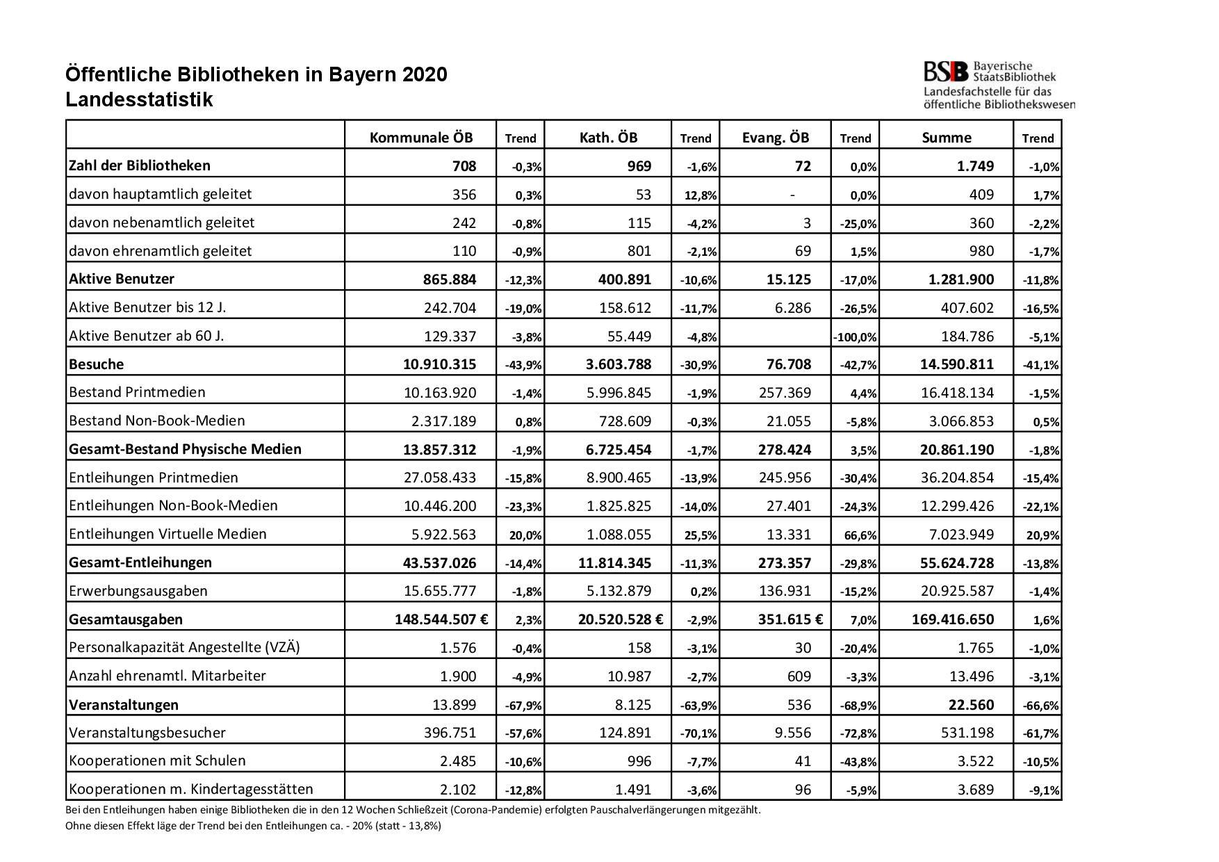 Landesstatistik Bayern